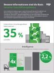 Unternehmen mit wirkungsvolleren Daten wachsen bis zu 35 % schneller