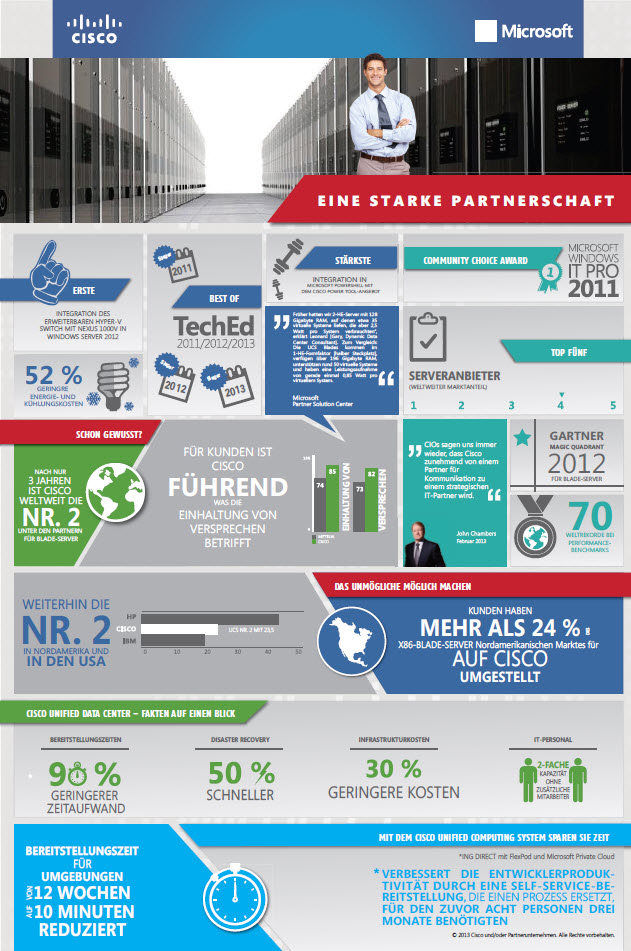 Cisco & Microsoft – Eine starke Partnerschaft (Infographic)