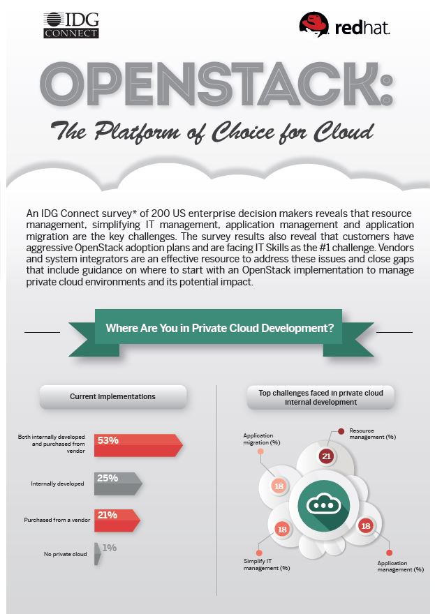 OpenStack: The platform of choice for cloud (Infographik)