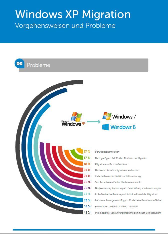 Windows XP Migration – Vorgehensweisen und Probleme