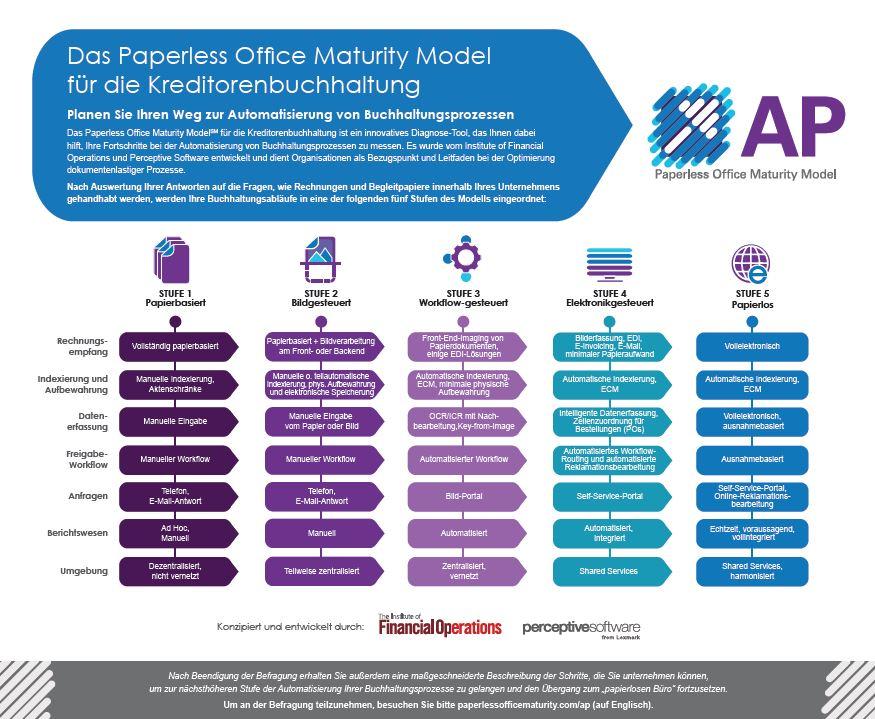 Das Paperless Office Maturity Model für die Kreditorenbuchhaltung