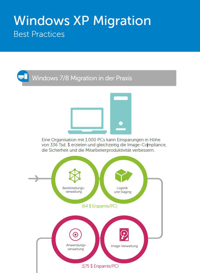 Windows XP Migration – Best Practices