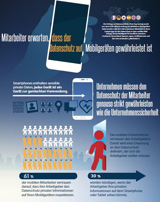 Mitarbeiter erwarten, dass der Datenschutz auf mobilen Geräten gewährleistet ist