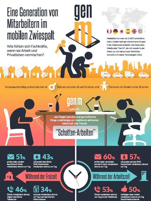 Eine Generation von Mitarbeitern im mobilen Zwiespalt