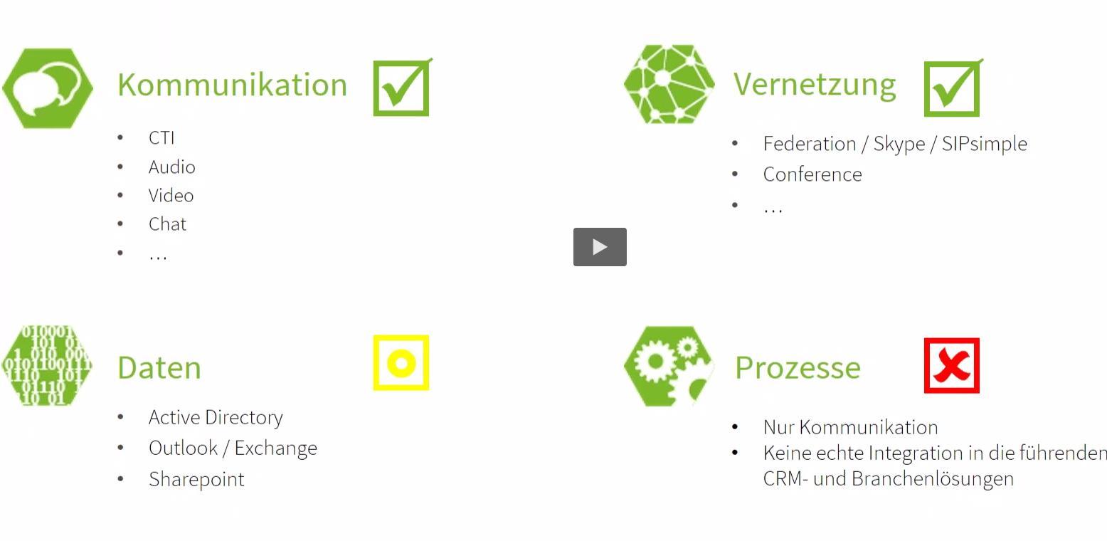 Webinar: Kontaktdatenintegration für Microsoft Lync / Skype for Business
