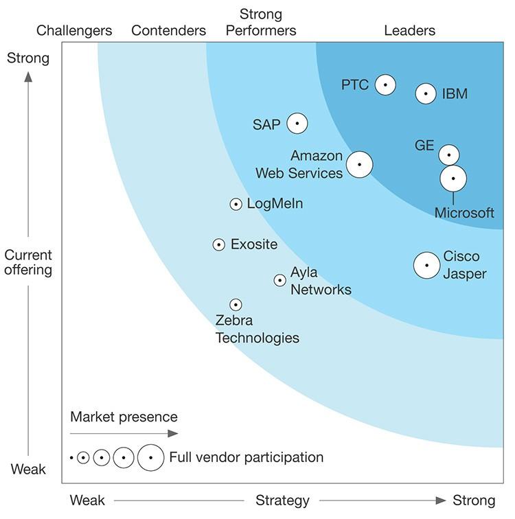 Forrester Wave: Wichtige Anbieter von IoT-Plattformen im Vergleich