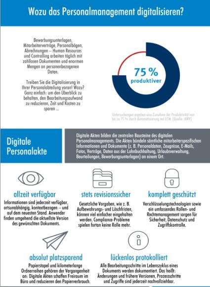 Wozu das Personalmanagement digitalisieren?
