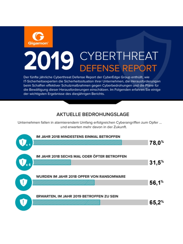 Cyberthreat Defense Report 2019