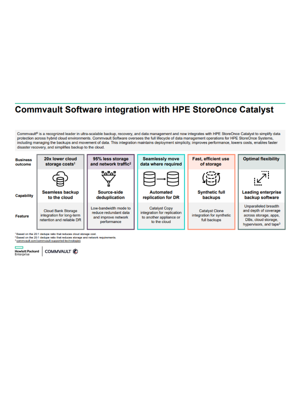 Integration der Commvault-Software in HPE StoreOnce Catalyst