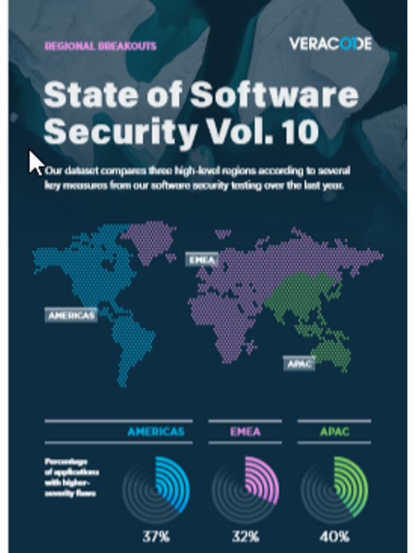 State of Software Security – Vol. 10