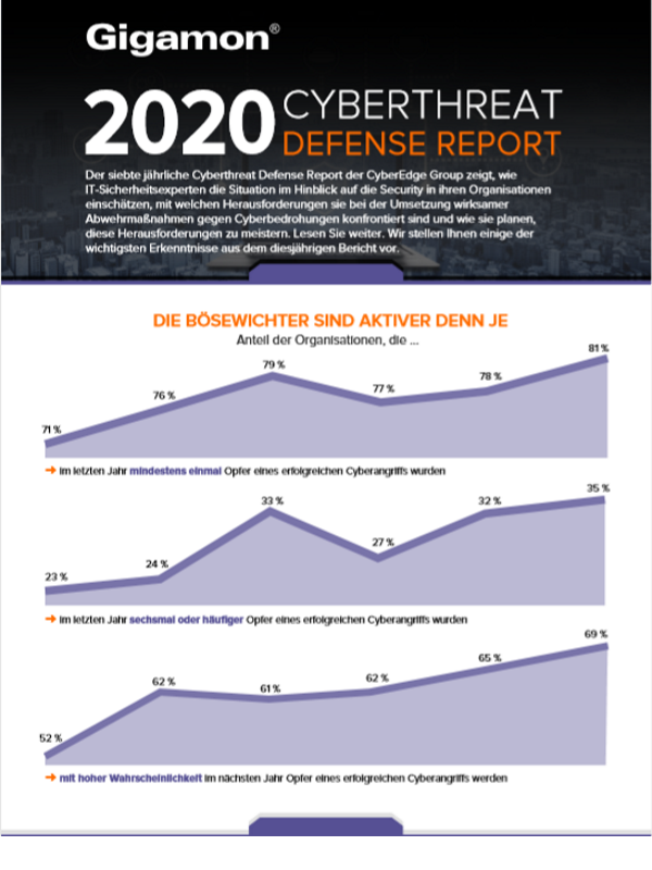 2020 Cyberthreat Defense Report (Infografik)