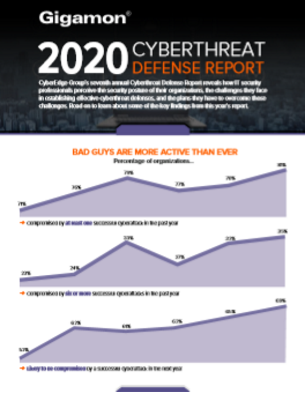 2020 Cyberthreat Defense Report (Infografik)