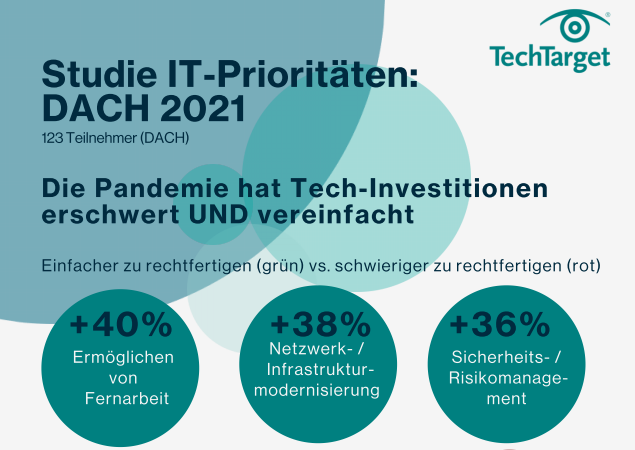 Studie IT-Prioritäten: DACH 2021