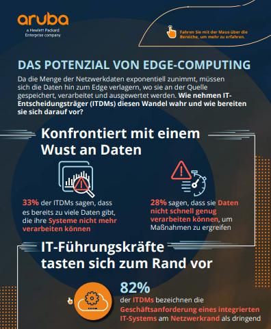 Das Potenzial von Edge-Computing