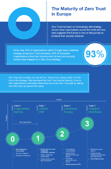 Infografik: Zero Trust wird in Europa immer wichtiger